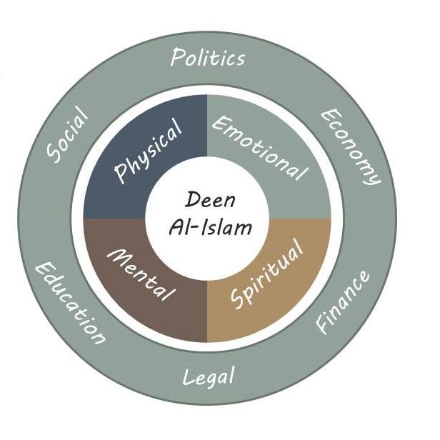 Deen al-Islam: Islam is a complete way of life